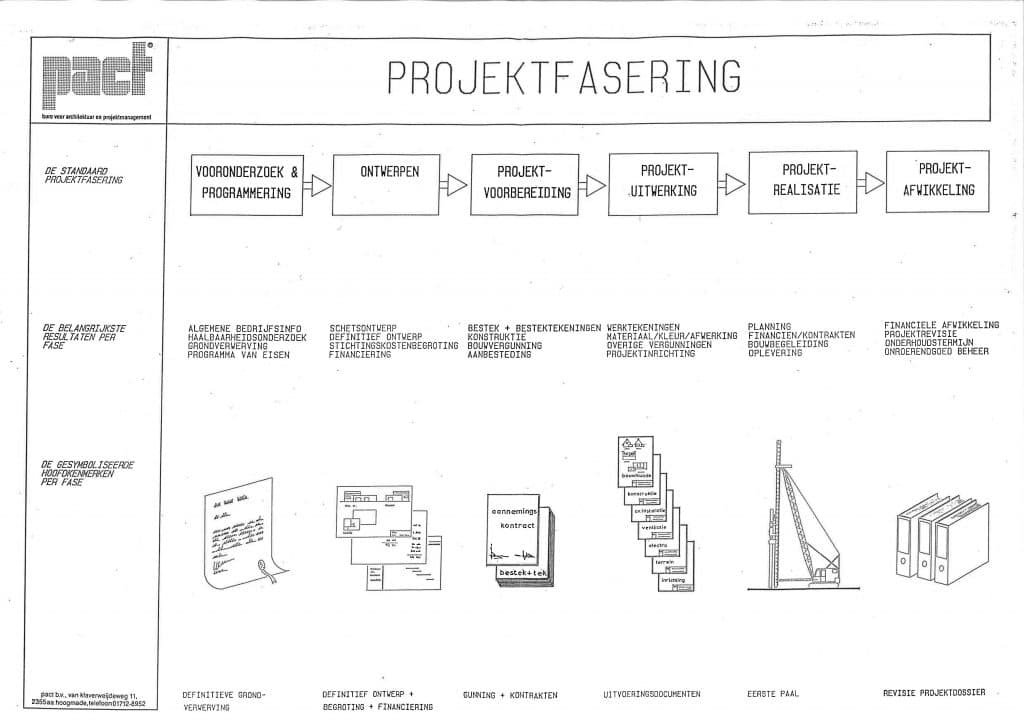 pactbouwservice-projectfasering